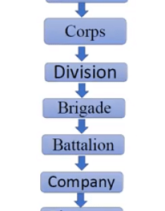 Structure of indian army also what is the exact quora rh