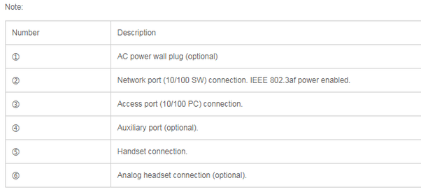 What are the bottom ports of the Cisco IP Phone 7841 used