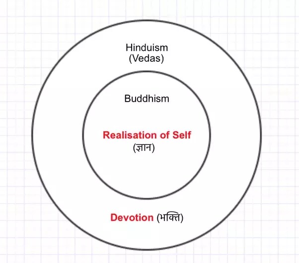 using a venn diagram to compare and contrast 2 ohm wiring what is the best way hinduism buddhism i would put it this in simple terms off shoot from sanatana dharma encompassing doctrine consisting of