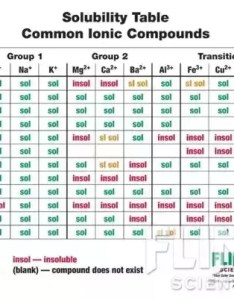 Here is  standard ion chart available in most beginner chemistry books thanks to finnscientific also what the difference between insoluble and soluble regards rh quora
