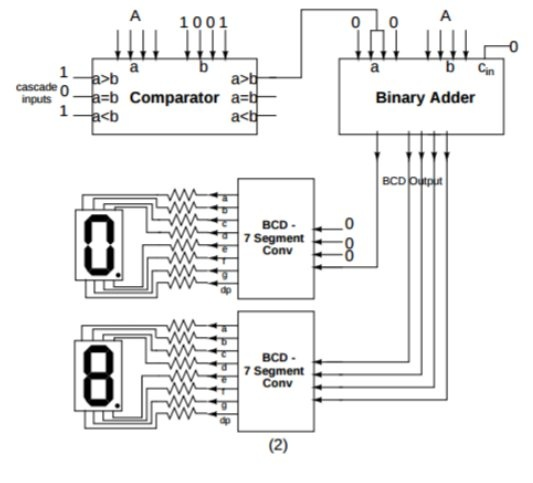 How to display the result of 4-bit full adder on 2 7