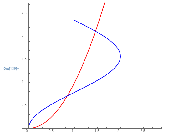 How to plot this in Mathematica, Y=x^2 and x=2 sin^2 (y