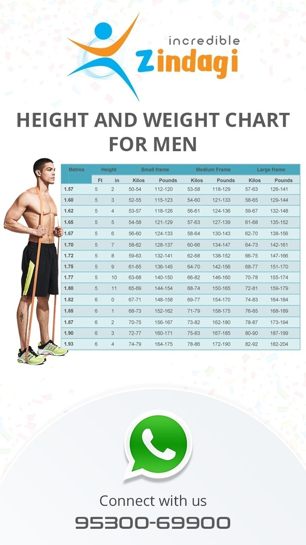 What should be the ideal weight for a 24-year-old male ...