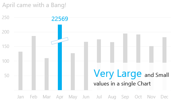 How to represent very large and very small data values