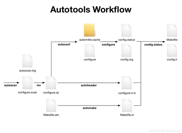 What are some good resources for learning about Autotools