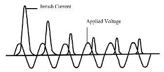 What are the causes of magnetizing the inrush current of a