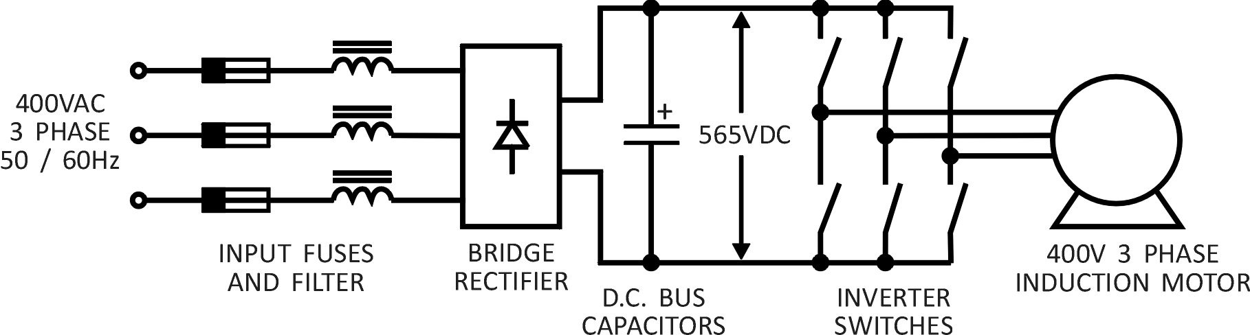 hight resolution of a block diagram is shown in figure 3 rectification is done with a 3 phase diode bridge rectifier and inversion uses 6 electronic switches usually igbts