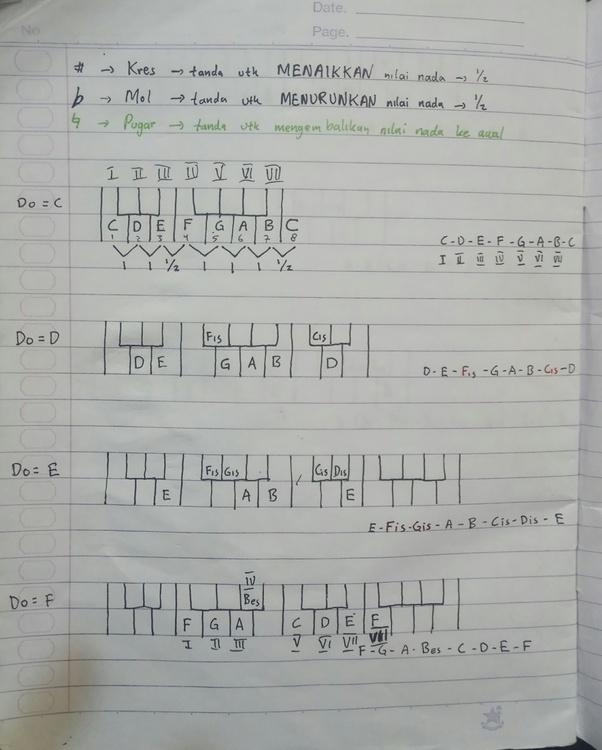 Pengertian Akord : pengertian, akord, 'I–V–vi–IV', Dalam, Progresi, Akord?, Quora