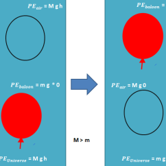 Law Of Conservation Mass Diagram Wiring Car Stereo Why Does A Helium Balloon Rising Up In The Sky Represent An Apparent Violation ...