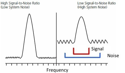 In signal-to-noise ratio, is it limited by the speakers if