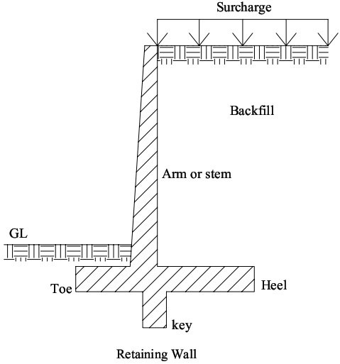 What is the purpose of a retaining wall in construction