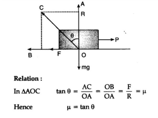 What is the Relation between coefficient of friction and