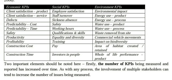 What are good KPIs (key performance indicators) for the