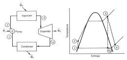 What is the difference between the Carnot cycle and the