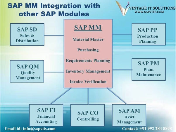 How is SAP MM integrated with other modules  Quora