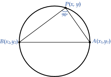 What would be the equation of a circle passing through the