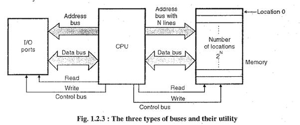 quartus block diagram bus