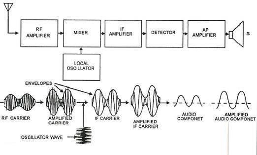 Why is Intermediate Frequency required in Amplitude