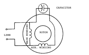 How does a capacitor start a capacitor-run induction motor