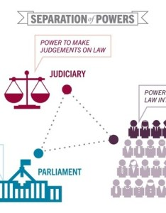 Legislative power in india is exercised by the parliament  bicameral rajya sabhalegislature consisting of president sabha also what organisational structure indian government quora rh