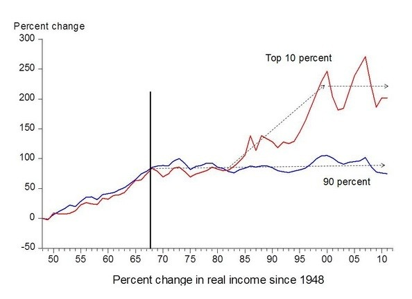 Economic History: Why did real wages rise until the 1960s