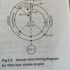 4 Stroke Petrol Engine Diagram Generac Home Standby Generator Wiring What Is The Valve Timing For A Quora In Diesel Completely Different From Otto Because Fuel Injected Separately Whereas This