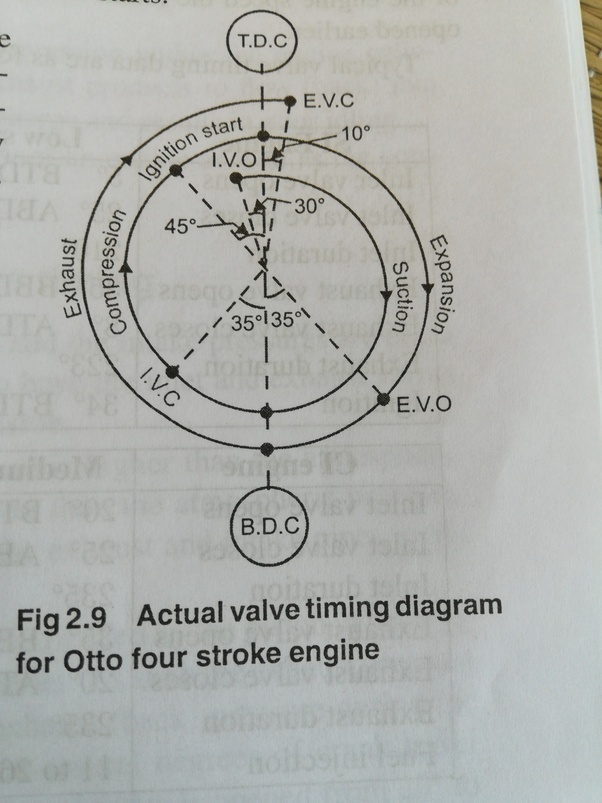 valve timing diagram for 4 stroke diesel engine signal stat 900 6 wire wiring 2 what is the a quora in completely different from otto because fuel injected separately whereas this