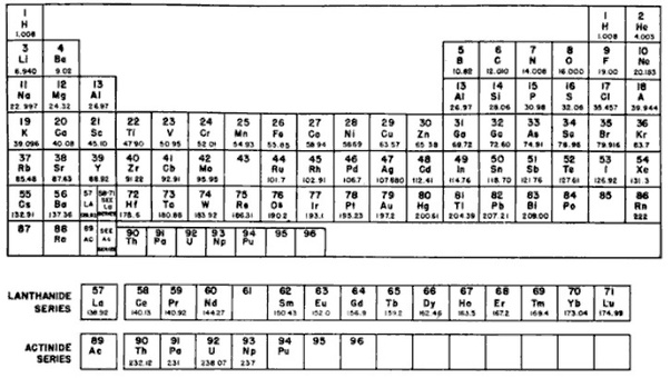 Who arranged the periodic table according to the atomic