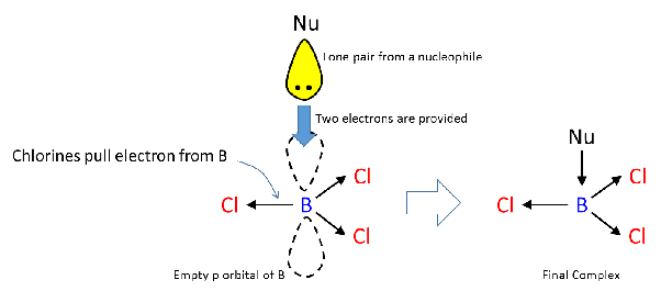 Why is BCl3 an electron-deficient compound, and why does
