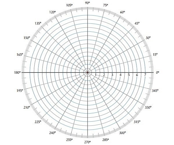 What are the differences between a polar plot and Nyquist