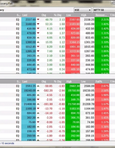 Here you can see the stocks with highest recovery and fall it gets updated in every seconds also are there any stock screener apps for indian market quora rh