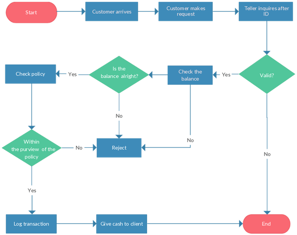 the context level data flow diagram depicts industrial wiring can flowcharts have multiple endings? - quora