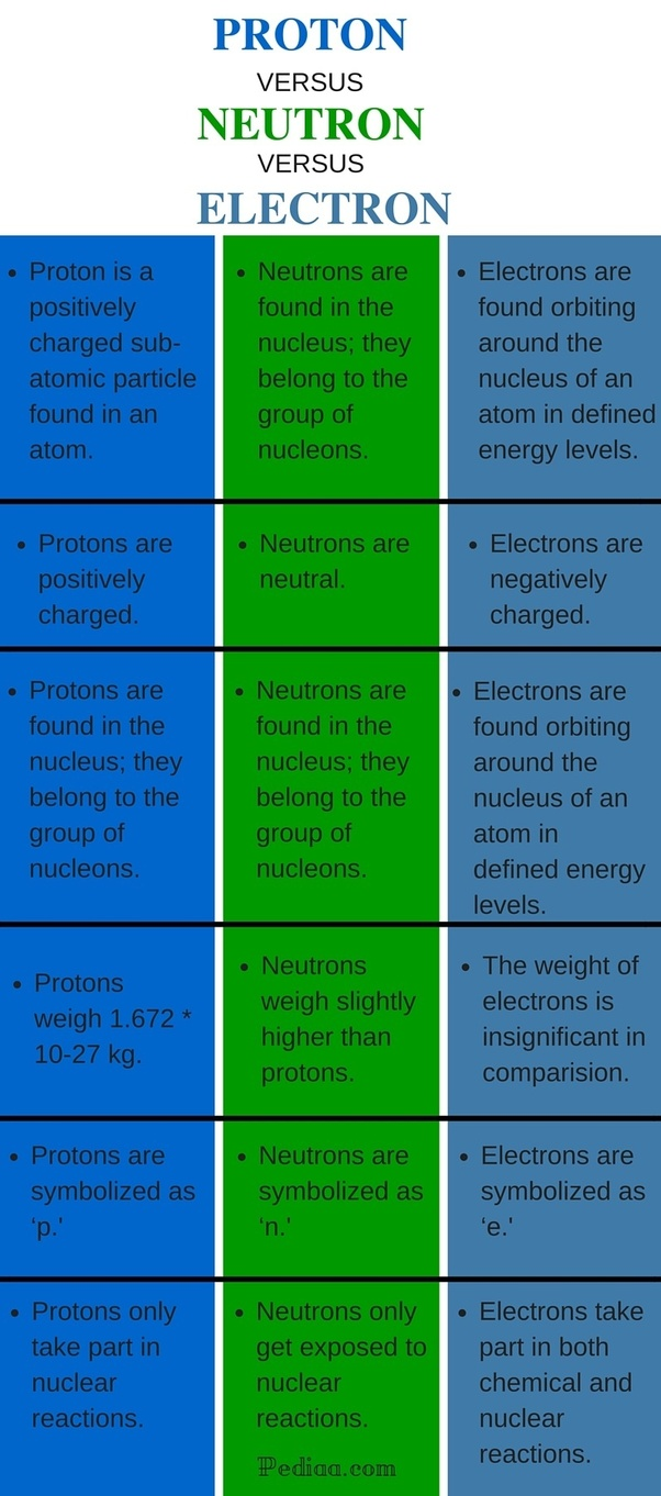 compare and contrast mass weight venn diagram 1999 ford expedition fuse panel what is the difference between protons neutrons electrons quora take part in both chemical nuclear reactions