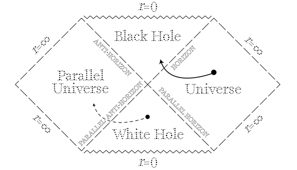 Are black holes portals? Is there any theory out there