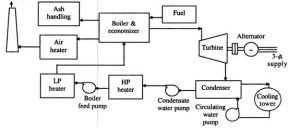 What is the working principle of a steam power plant?  Quora