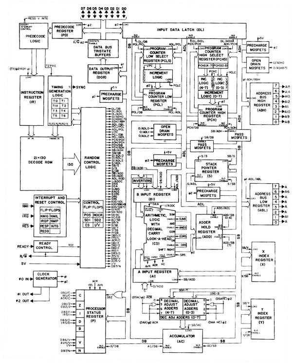 How come the X and Y registers in a MOS 6502 (Atari, C64