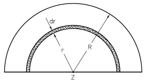 What is the moment of inertia of a semicircular disc of