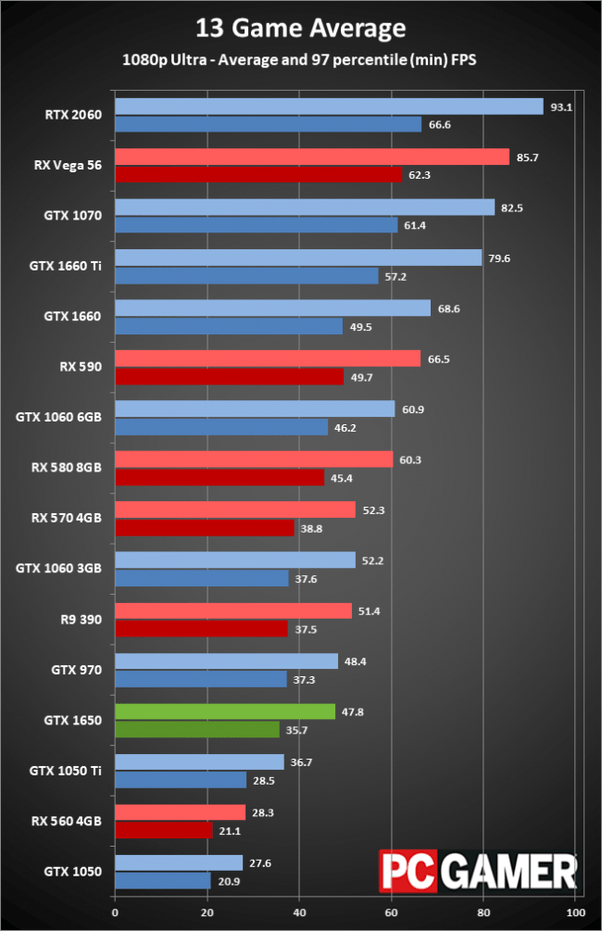 Which one is better. GTX 1650 or RX 570? - Quora