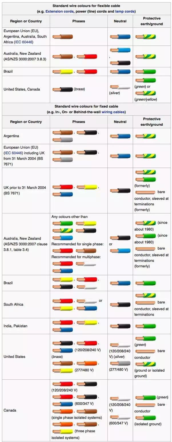 medium resolution of is color coding electrical wires universal quora iec 60204 wire colors