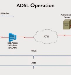 digital subscriber line dsl a collection of broadband technology e g adsl sdsl and vdsl that uses telephone line to data transmission [ 1600 x 900 Pixel ]