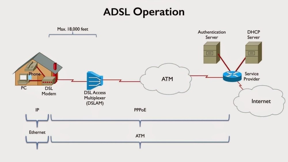 medium resolution of digital subscriber line dsl a collection of broadband technology e g adsl sdsl and vdsl that uses telephone line to data transmission