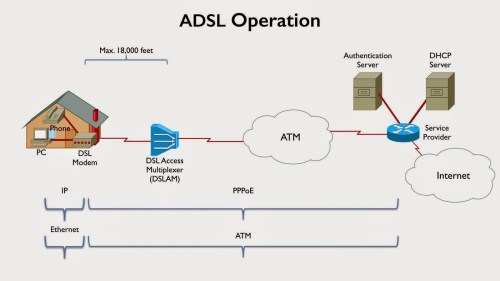 small resolution of digital subscriber line dsl a collection of broadband technology e g adsl sdsl and vdsl that uses telephone line to data transmission