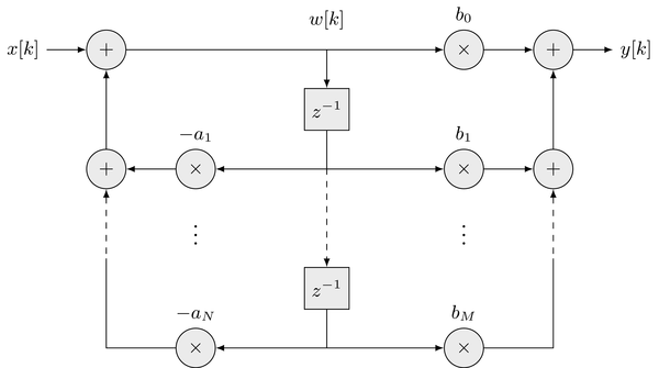 Digital Signal Processing: How does Direct Form I differ