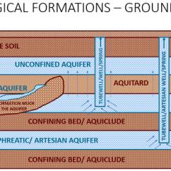 How To Do A Flow Diagram 91 Ezgo Marathon Wiring What Are The Differences Between Aquifer, Aquiclude, Aquitard& Aquifuge? - Quora