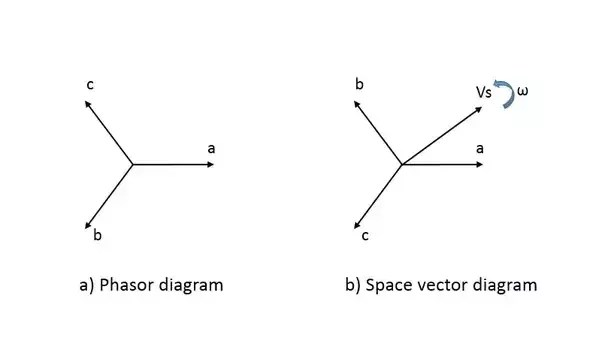 space diagram ford f250 neu what is difference b w phasor and vector quora i assume you have enough knowledge on figure a shows simple where the c quantities can be any three phase