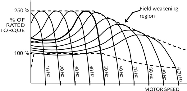 What is the effect of variation of frequency on maximum