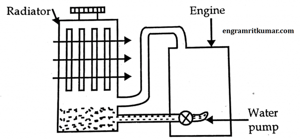 What are the advantages of water cooling systems in an