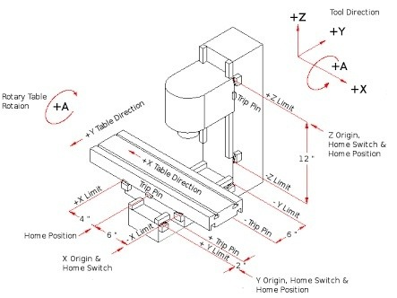 What is a CNC machine and what is its working principle