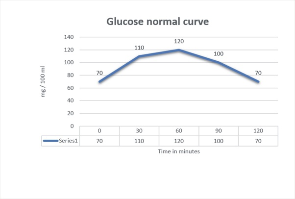 What does a blood sugar level of 174 mean after 4 hours of ...