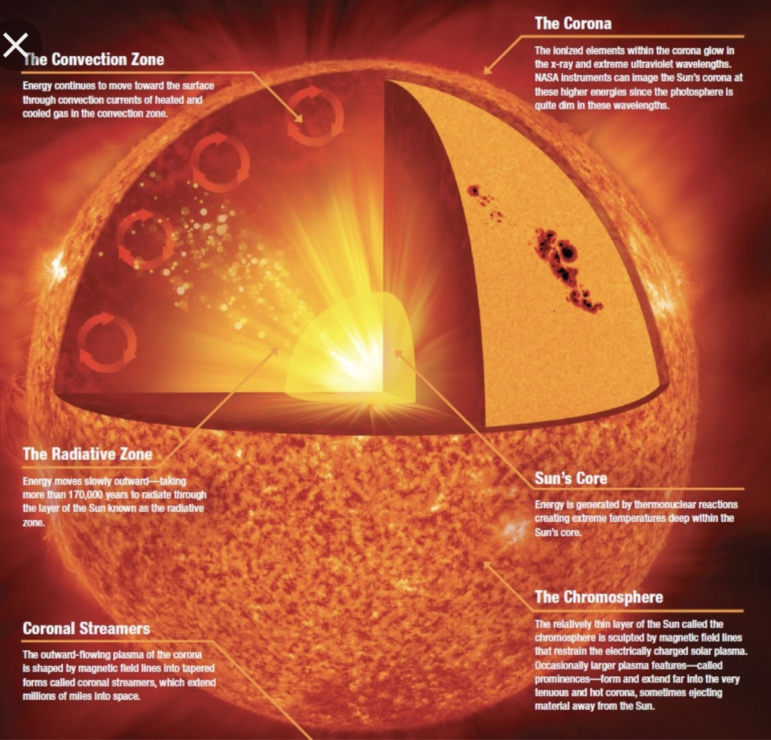 hight resolution of this radiant solar energywarms the atmosphere and becomes heat energy this heat energy is transferredthroughout